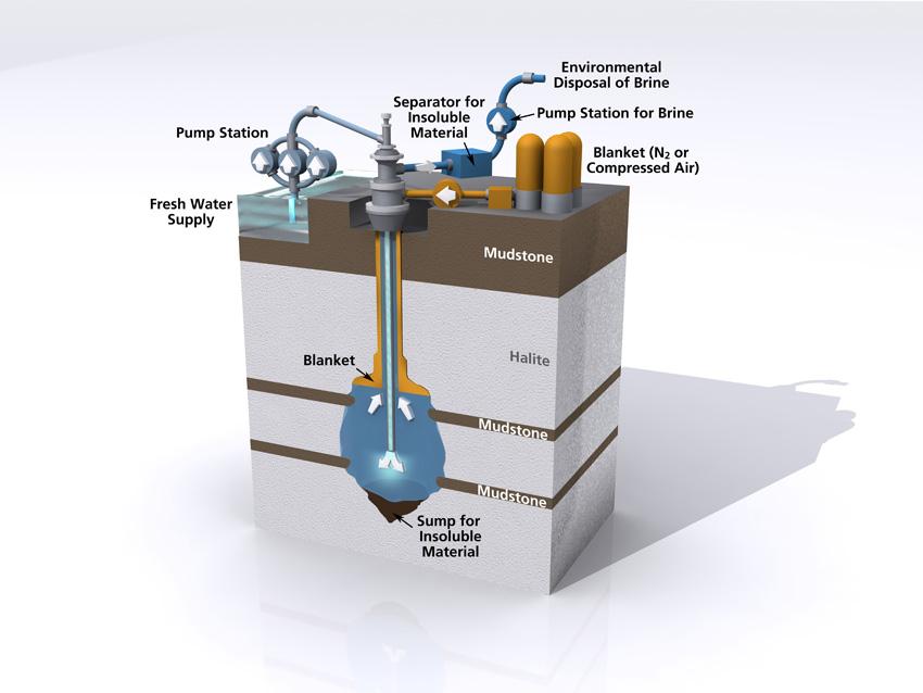 Salt Cavern Storage Illustration by CBW Engineering